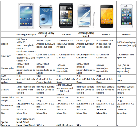 samsung-galaxy-s4-comparison-chart